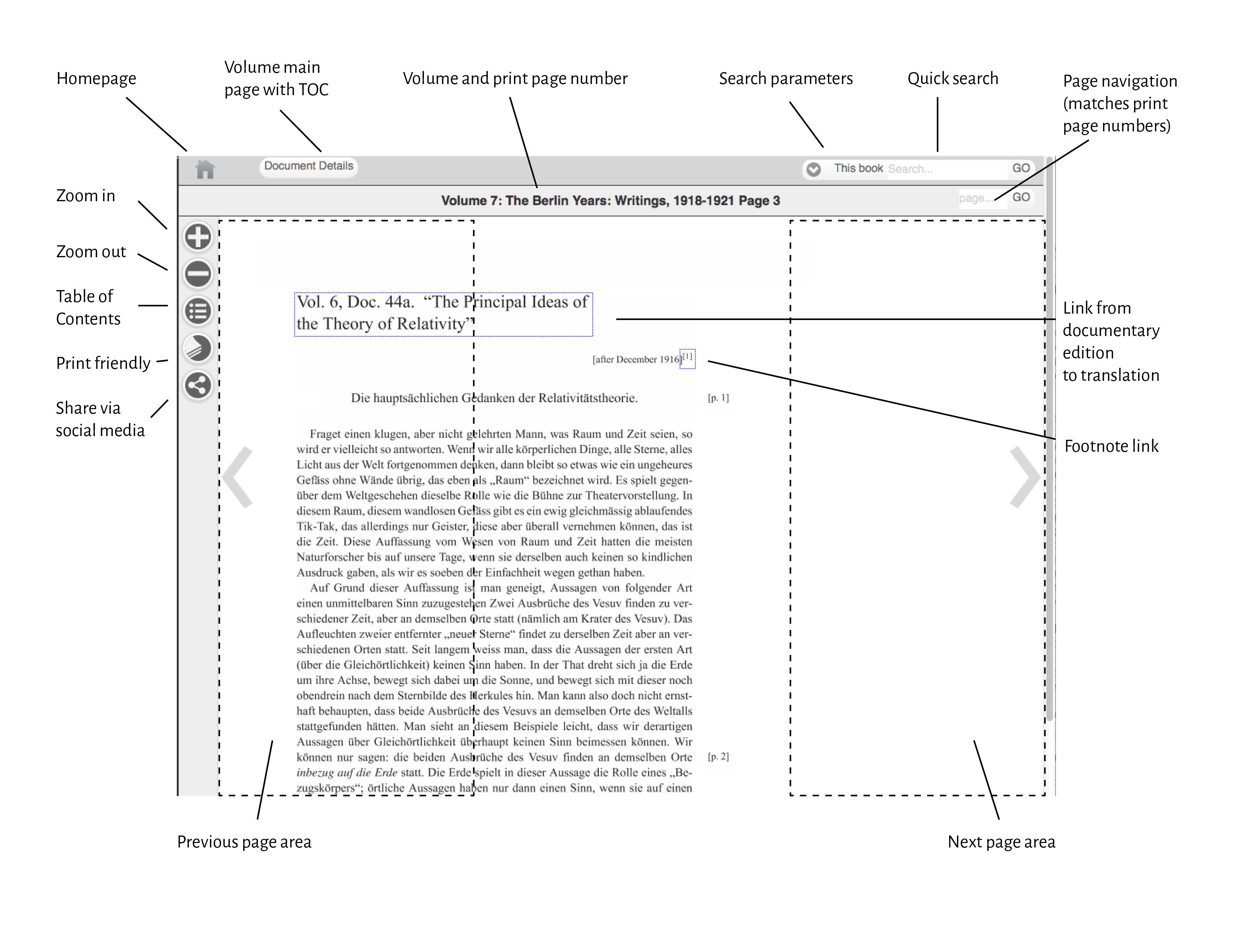 Εκτός από τη μετάφραση, η συλλογή Digital Einstein Papers προσφέρει πρόσβαση και σε σχολιασμό και επισημειώσεις